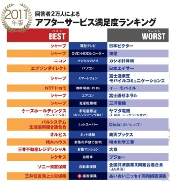 afterservice_ranking_2011.jpg